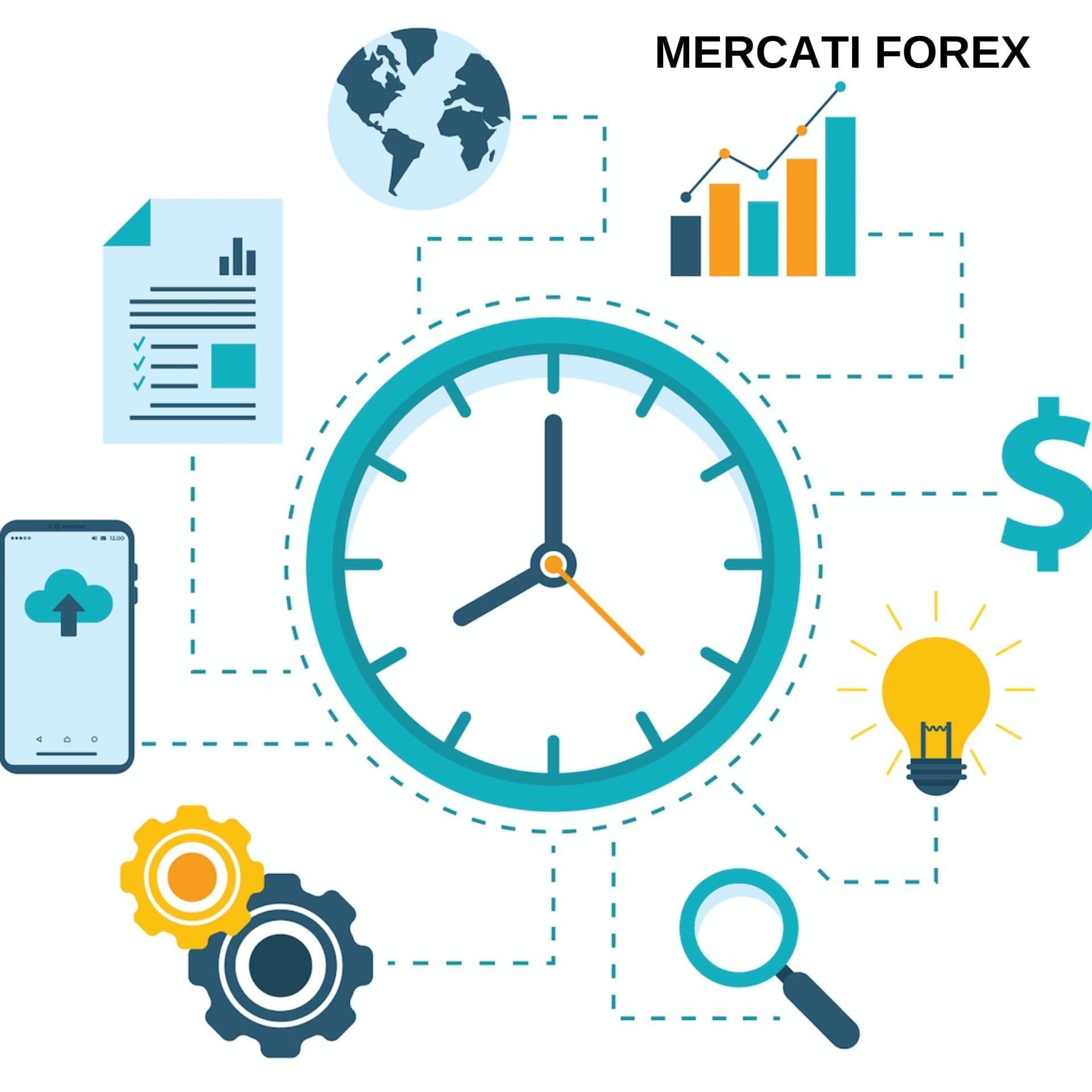 Orari Forex: orario apertura mercati finanziari - Meteofinanza.com