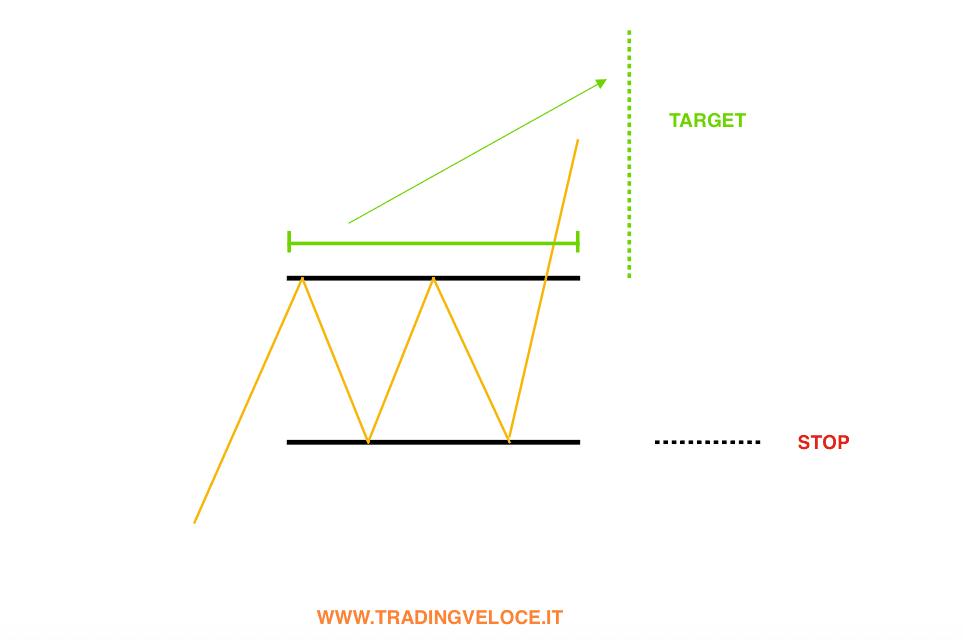rettangolo-target