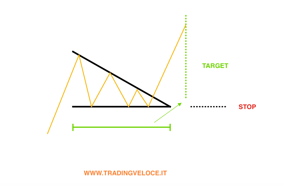 triangolo-target