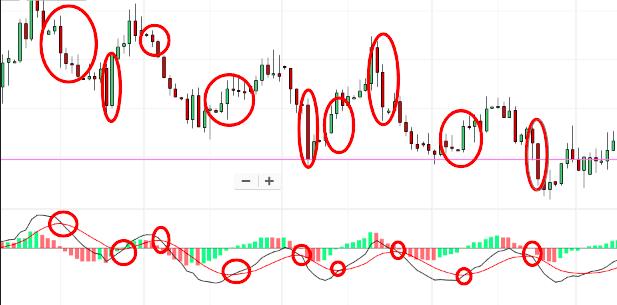 indicatore macd