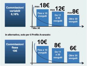 Bye bye conto di trading di Poste Italiane: ecco cosa succede